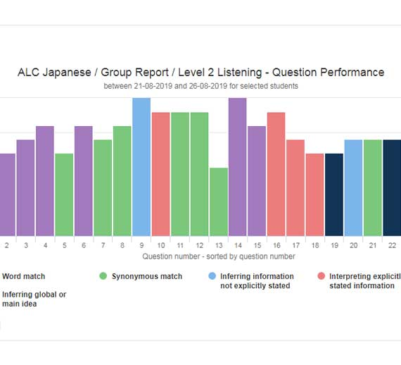 Question performance report