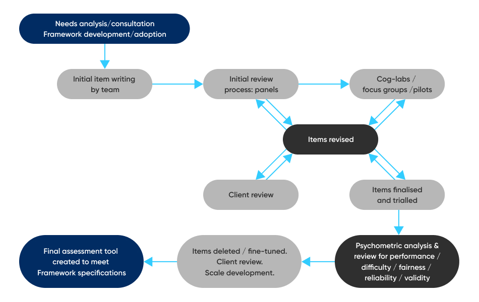 CSPA development process flowchart