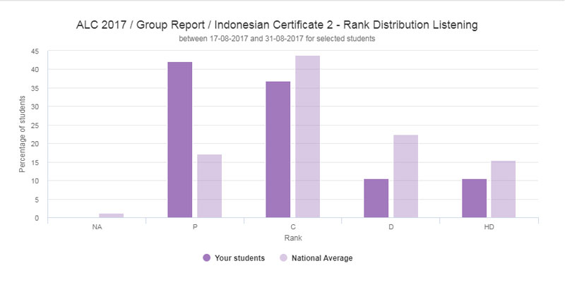 Screen capture of ALC rank distribution report