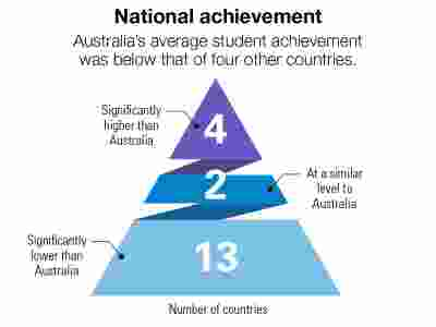 A pyramid graphic showing the number of countries above, at and below Australia's achievement