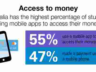 A bar graph showing the access to money on mobile devices