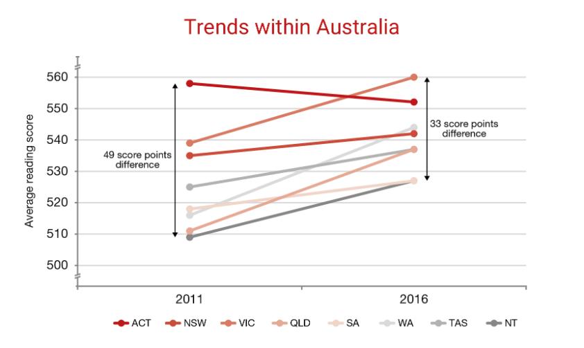 Figure 3: Achievement trends in PIRLS, by Australian jurisdiction