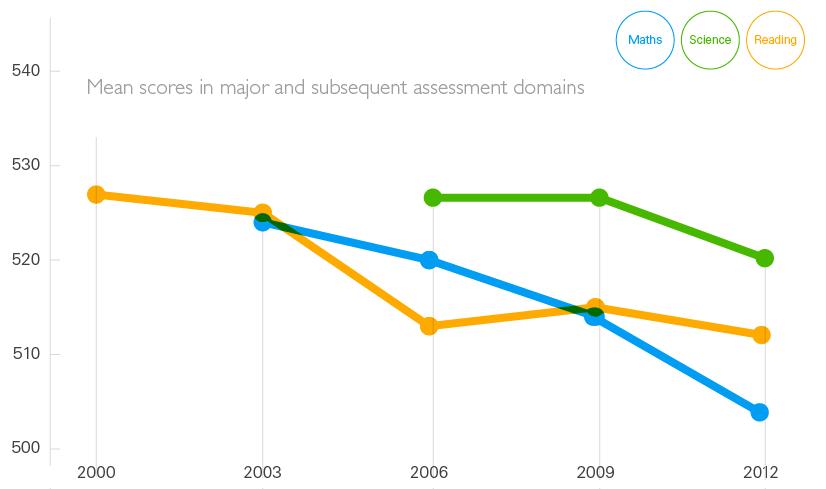 PISA Trends Graph