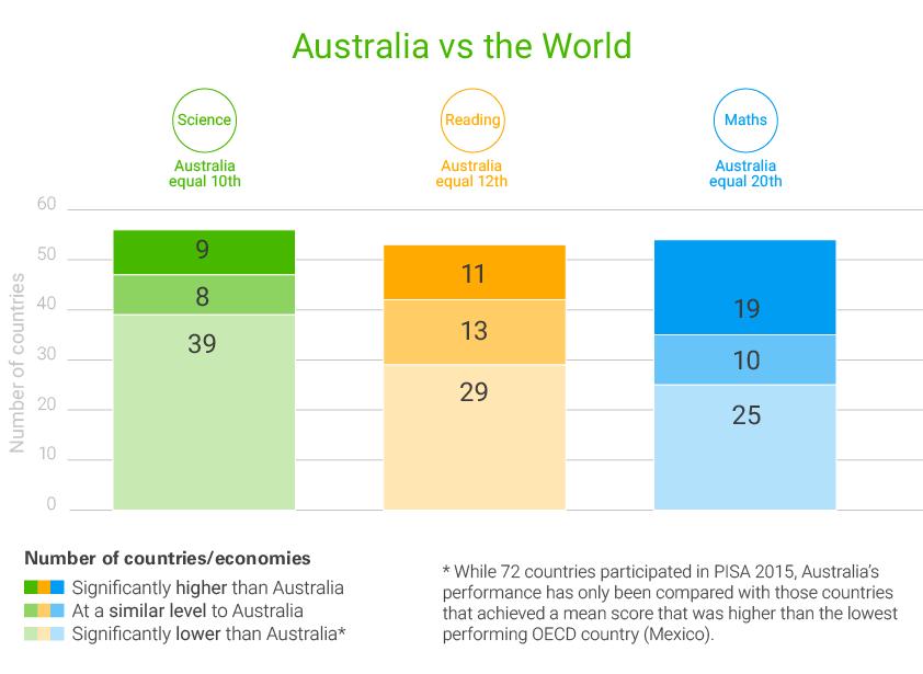 Figure 1: Performance of countries/economies in PISA 2015 in relation to Australia